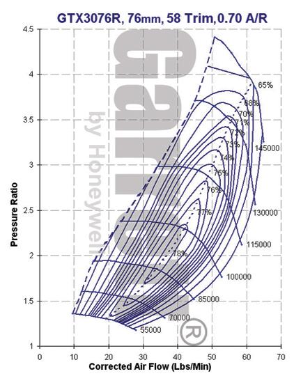 GTX3076 GEN I